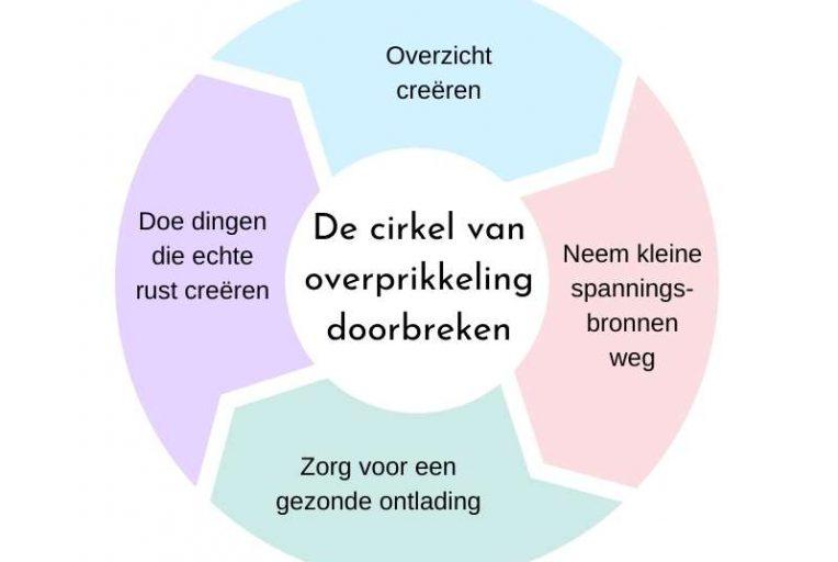 de cirkel van overprikkeling doorbreken
